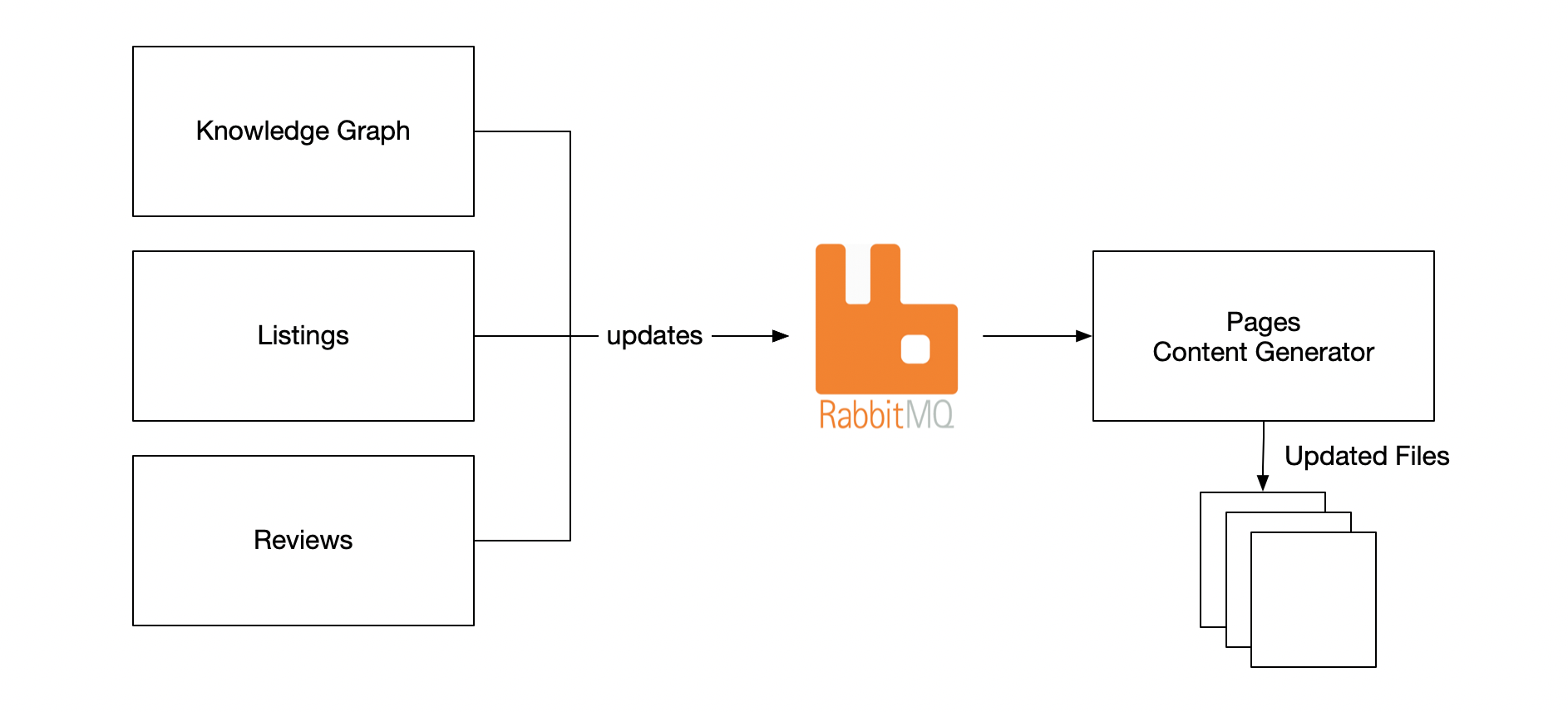 Source system updates flowing to Content Generator via RabbitMQ