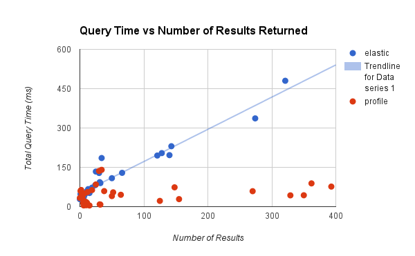 Query Time Results
